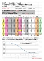 2016夏ハスラー空気圧予測.png
